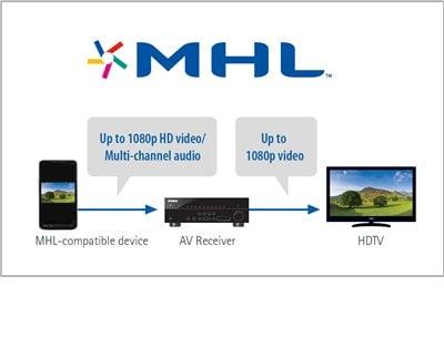 RX-V500D - Features - AV Receivers - Audio & Visual