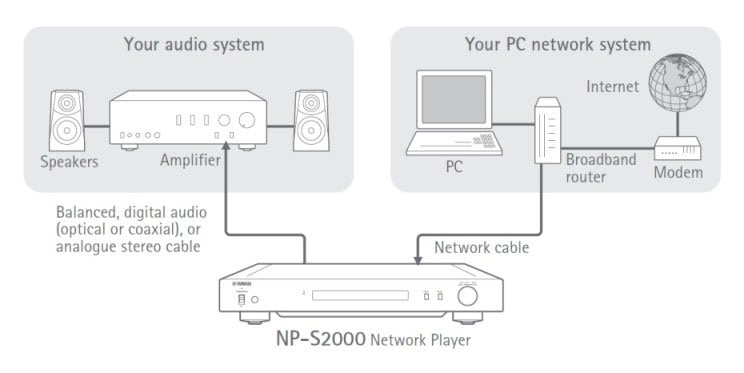 NP-S2000 - Features - HiFi Components - Audio & Visual - Products ...