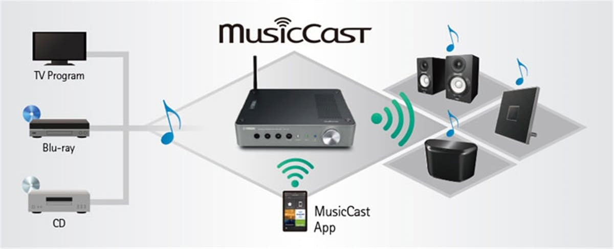 MusicCast WXC-50 - Features - Wireless Streaming Amplifiers