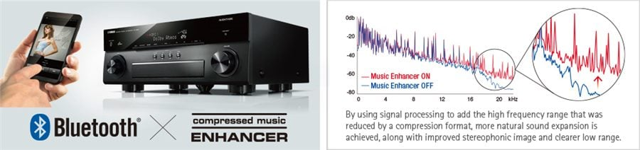 yamaha compressed music enhancer is now optimised for bluetooth audio  transmission to ensure that your music will have vivid, lively sound  quality even
