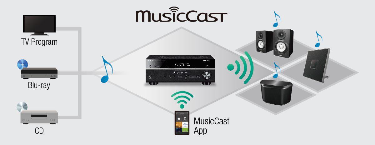 musiccast rx-v683 - overview - av receivers - audio & visual ... - Mobili Tv Yamaha