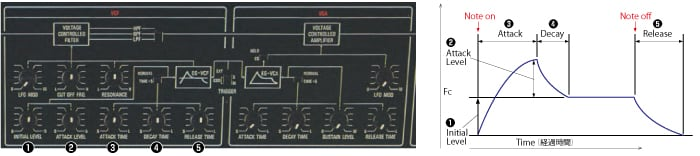 photo:IL and AL type envelope generator (CS-10)