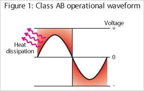 Conventional Amplifier - Class AB